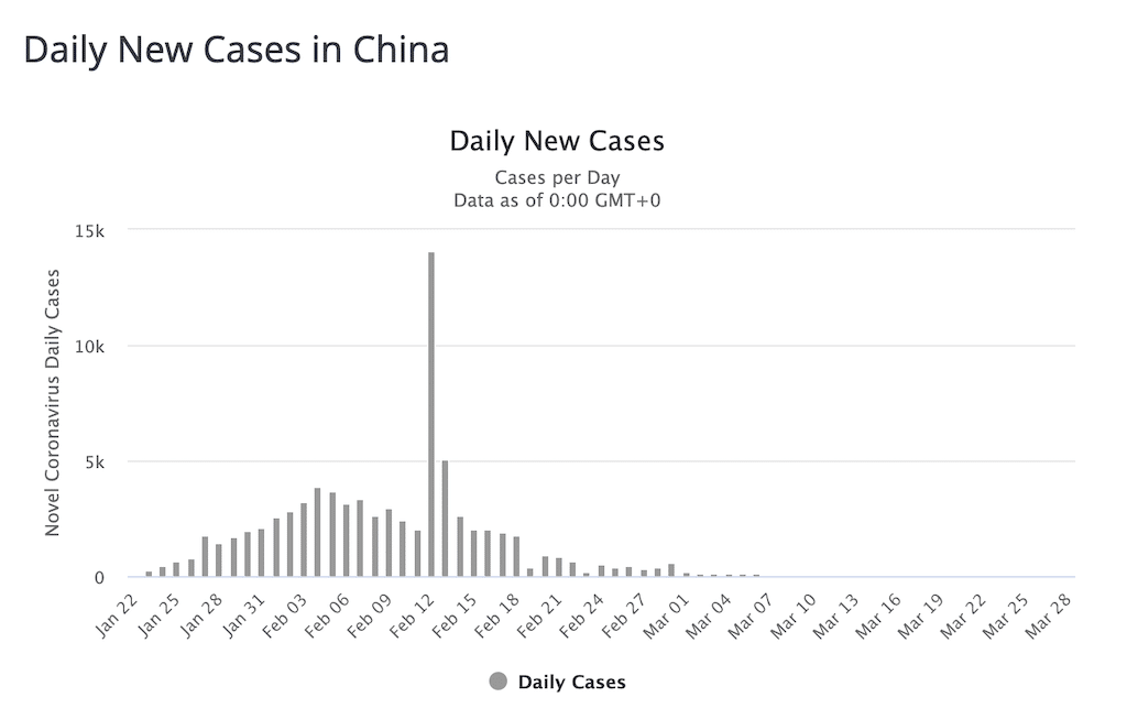 china daily cases