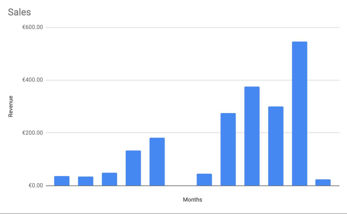 revenue 2019