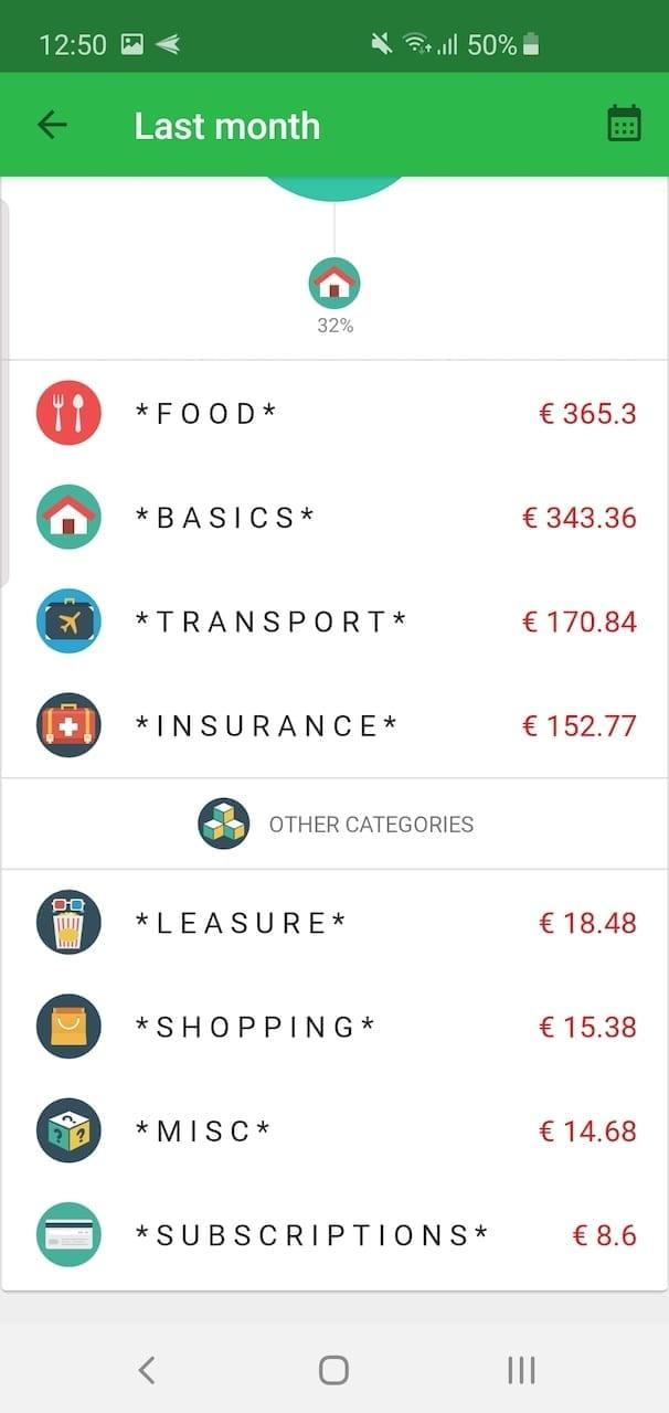 spending breakdown 2019