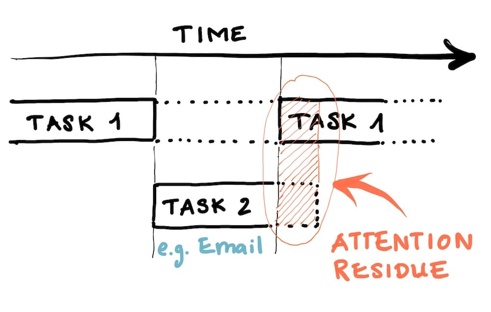 MULTITASKING destroys PRODUCTIVITY attention residue
